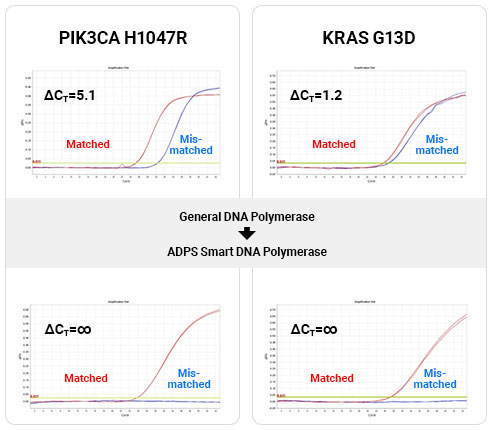 ADPS smart DNAP vs conventional DNAP qPCR experiment