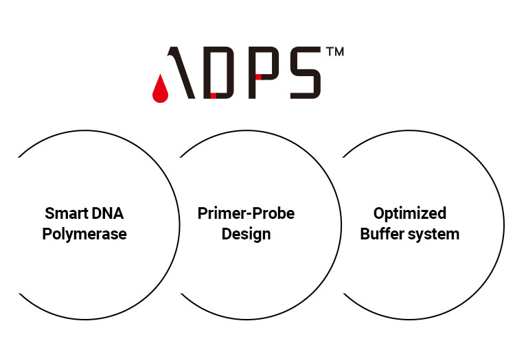ADPS platform technology integrates three technologies